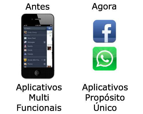 Tendência dos aplicativos móveis