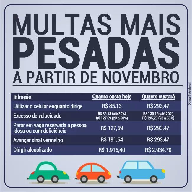 Multas de trânsito mais pesadas a partir de Novembro